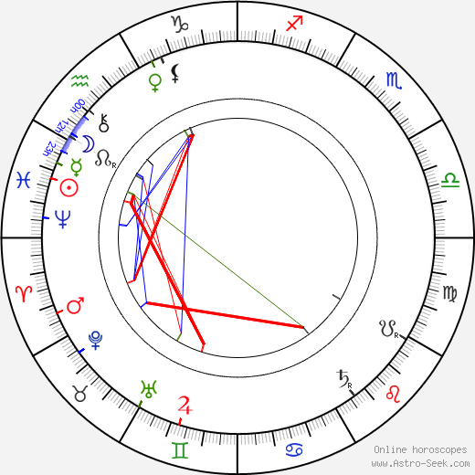 Charles-Lucien Lépine astro natal birth chart, Charles-Lucien Lépine horoscope, astrology