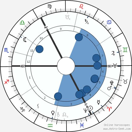 George Sutcliffe wikipedia, horoscope, astrology, instagram