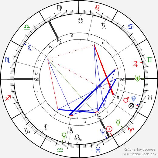 George Sutcliffe tema natale, oroscopo, George Sutcliffe oroscopi gratuiti, astrologia