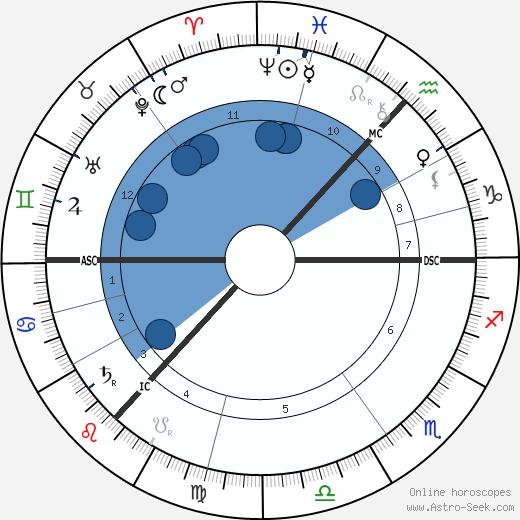 Kenneth Grahame wikipedia, horoscope, astrology, instagram