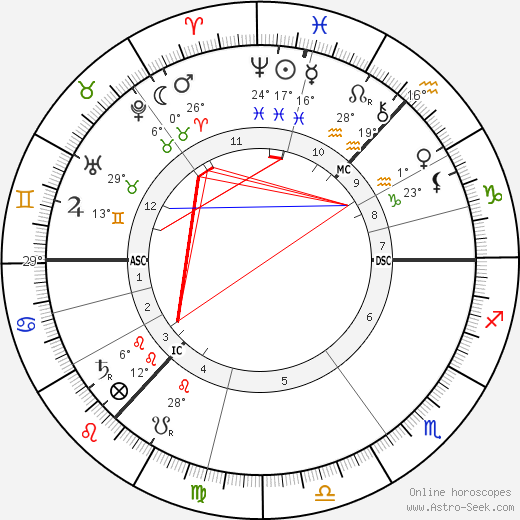 Kenneth Grahame birth chart, biography, wikipedia 2019, 2020