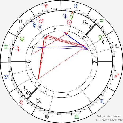 Kenneth Grahame astro natal birth chart, Kenneth Grahame horoscope, astrology