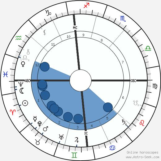 Anatole Le Braz wikipedia, horoscope, astrology, instagram
