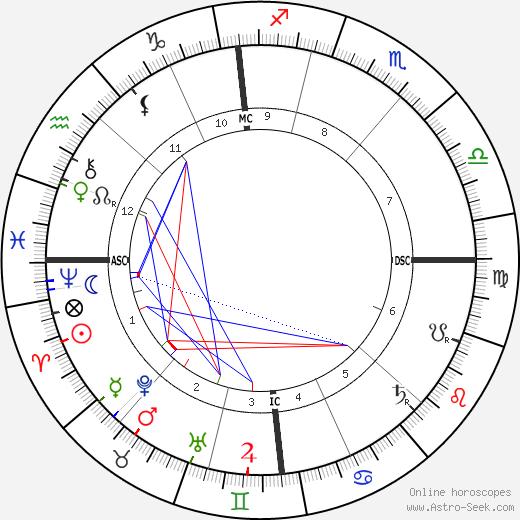 Anatole Le Braz день рождения гороскоп, Anatole Le Braz Натальная карта онлайн