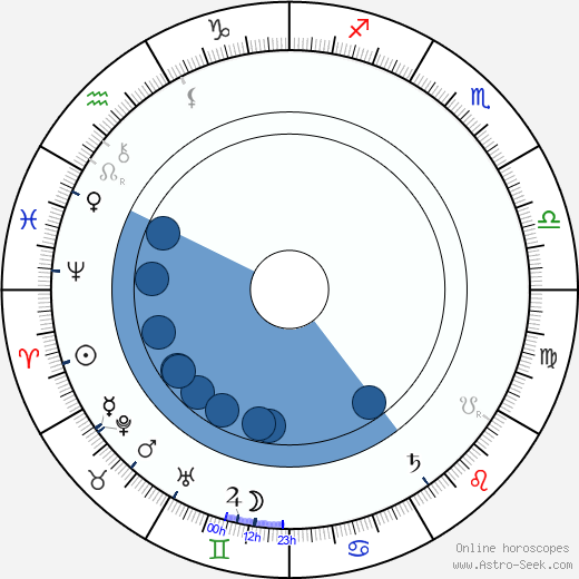 Edmund Husserl wikipedia, horoscope, astrology, instagram