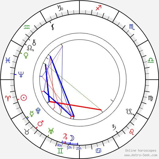 Edmund Husserl tema natale, oroscopo, Edmund Husserl oroscopi gratuiti, astrologia