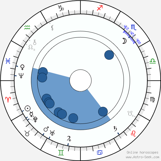 Eduard Cuypers horoscope, astrology, sign, zodiac, date of birth, instagram