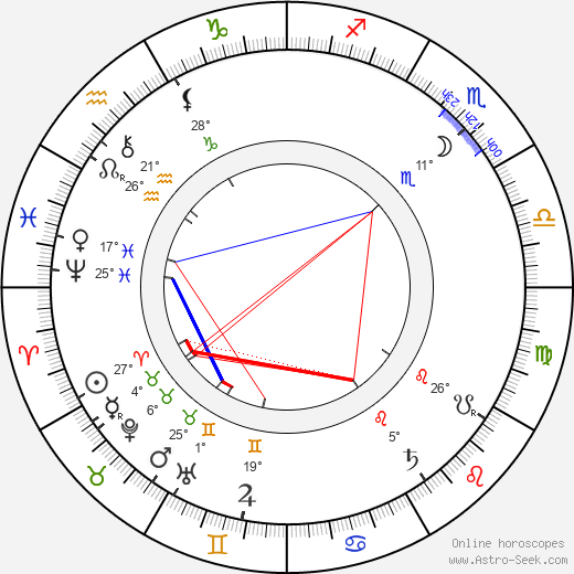 Eduard Cuypers birth chart, biography, wikipedia 2019, 2020