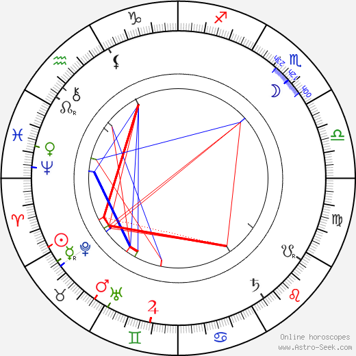 Eduard Cuypers birth chart, Eduard Cuypers astro natal horoscope, astrology