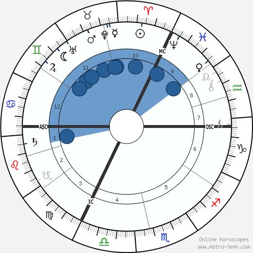Jacques Loeb wikipedia, horoscope, astrology, instagram