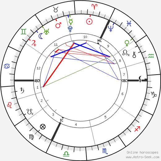 Жак Лёб Jacques Loeb день рождения гороскоп, Jacques Loeb Натальная карта онлайн