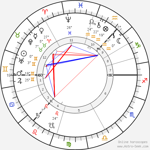 Arthur Conan Doyle birth chart, biography, wikipedia 2019, 2020