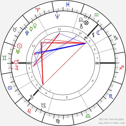 Arthur Conan Doyle astro natal birth chart, Arthur Conan Doyle horoscope, astrology