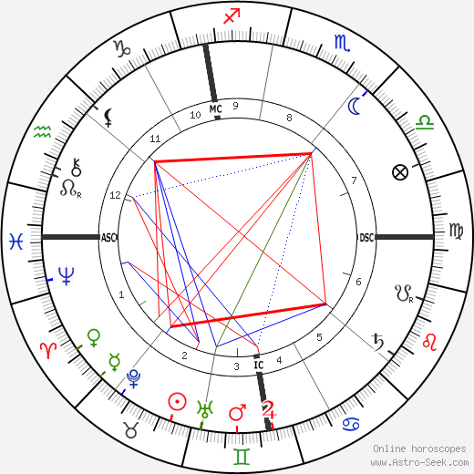 Pierre Curie birth chart, Pierre Curie astro natal horoscope, astrology