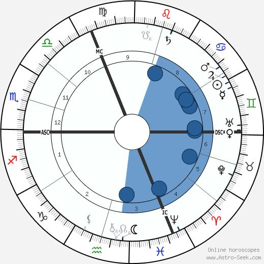 Christian Ehrenfels wikipedia, horoscope, astrology, instagram