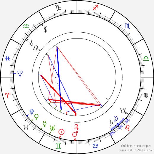 Constantin Nottara день рождения гороскоп, Constantin Nottara Натальная карта онлайн