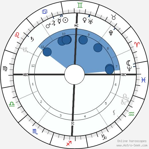 Edouard Michelin wikipedia, horoscope, astrology, instagram