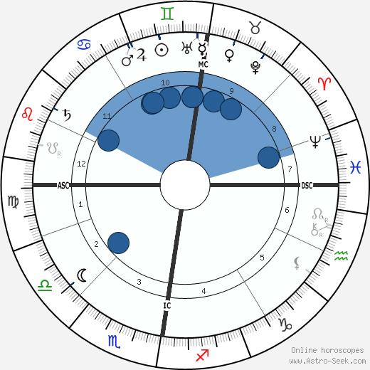 James Guthrie wikipedia, horoscope, astrology, instagram