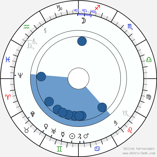 Ödön Uher ifj. wikipedia, horoscope, astrology, instagram