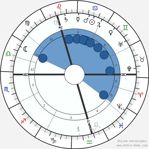 Carl Gustaf Verner von Heidenstam wikipedia, horoscope, astrology, instagram