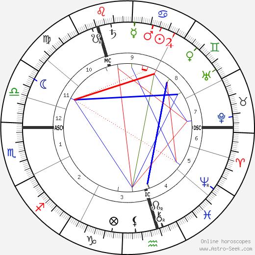 Carl Gustaf Verner von Heidenstam astro natal birth chart, Carl Gustaf Verner von Heidenstam horoscope, astrology