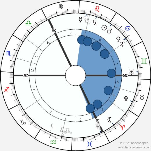 Jeune Rosny wikipedia, horoscope, astrology, instagram