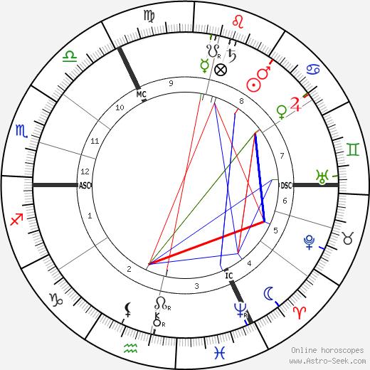 Jeune Rosny день рождения гороскоп, Jeune Rosny Натальная карта онлайн