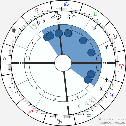 Karl Ludwig Schleich wikipedia, horoscope, astrology, instagram