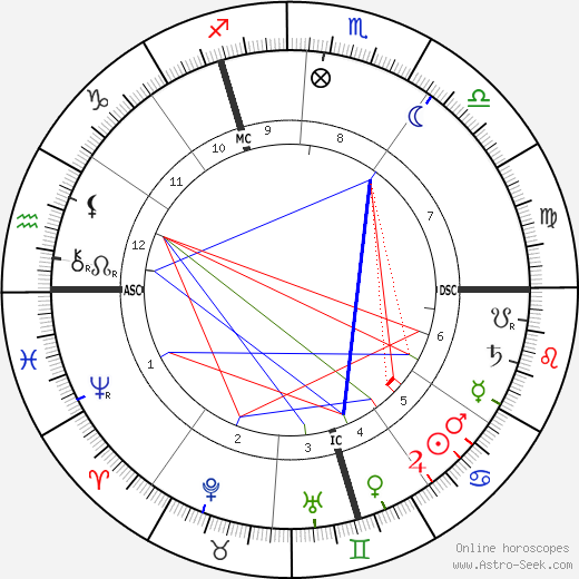 Robert Demachy astro natal birth chart, Robert Demachy horoscope, astrology