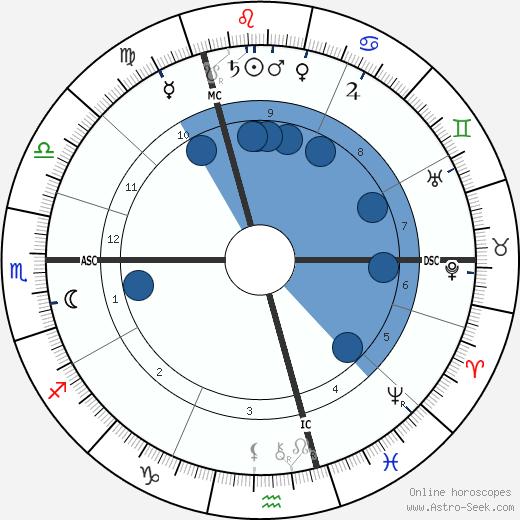 Alfred Hettner wikipedia, horoscope, astrology, instagram