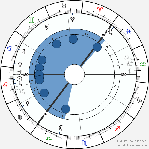 Knut Hamsun wikipedia, horoscope, astrology, instagram