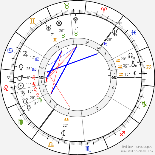 Knut Hamsun birth chart, biography, wikipedia 2019, 2020