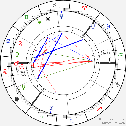 Knut Hamsun astro natal birth chart, Knut Hamsun horoscope, astrology