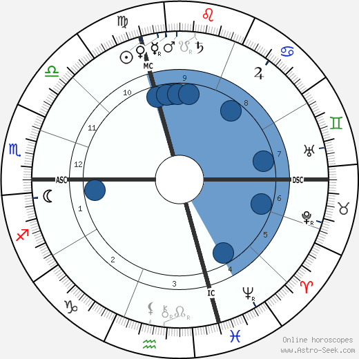 Jean Jaurès wikipedia, horoscope, astrology, instagram