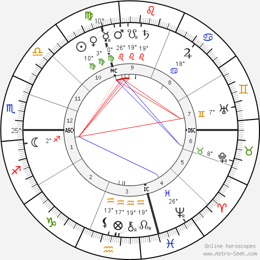 Jean Jaurès birth chart, biography, wikipedia 2019, 2020