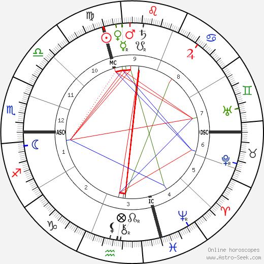 Jean Jaurès tema natale, oroscopo, Jean Jaurès oroscopi gratuiti, astrologia