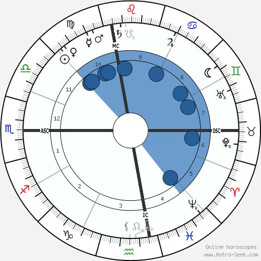 Marshall P. Wilder wikipedia, horoscope, astrology, instagram