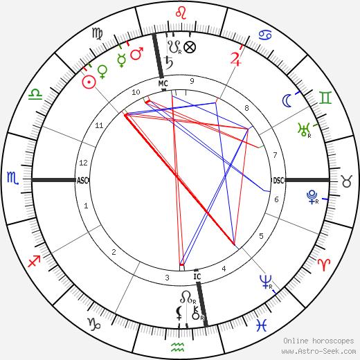 Marshall P. Wilder tema natale, oroscopo, Marshall P. Wilder oroscopi gratuiti, astrologia