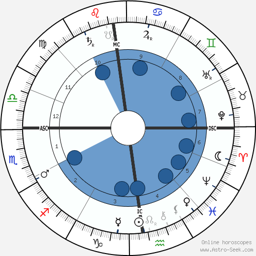 Anton Chekhov wikipedia, horoscope, astrology, instagram