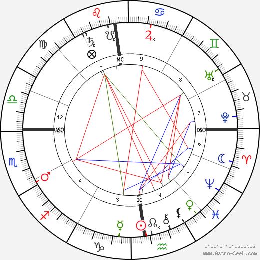 Anton Chekhov astro natal birth chart, Anton Chekhov horoscope, astrology