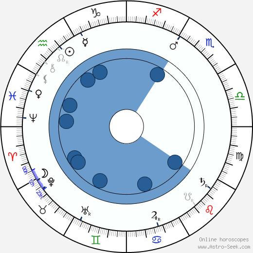 Florentin Steinsberg wikipedia, horoscope, astrology, instagram