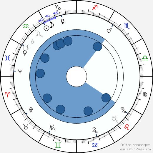 Jaroslav Vlček wikipedia, horoscope, astrology, instagram