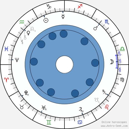 John J. Pershing wikipedia, horoscope, astrology, instagram