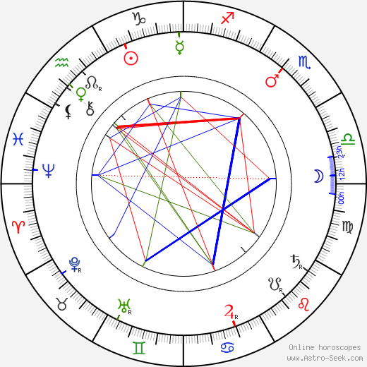 John J. Pershing birth chart, John J. Pershing astro natal horoscope, astrology