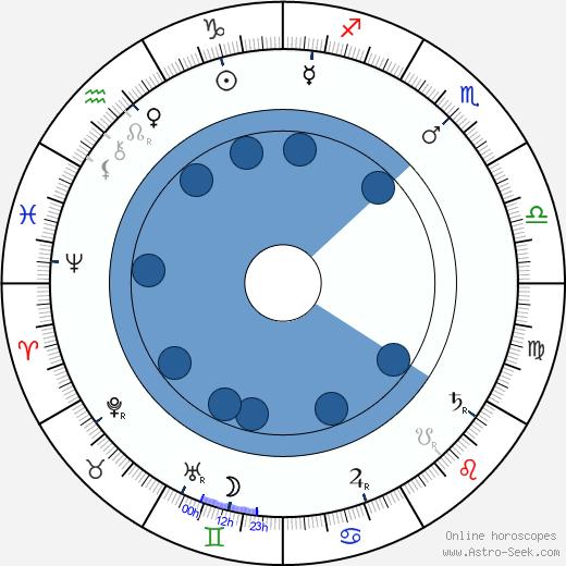 Morton Selten wikipedia, horoscope, astrology, instagram