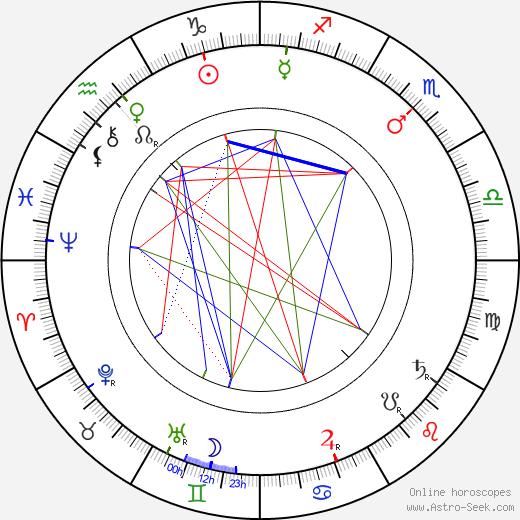 Morton Selten birth chart, Morton Selten astro natal horoscope, astrology