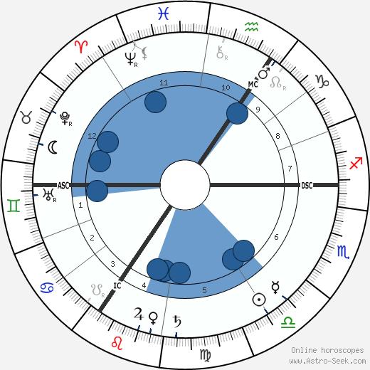 Annie E. F. Horniman wikipedia, horoscope, astrology, instagram