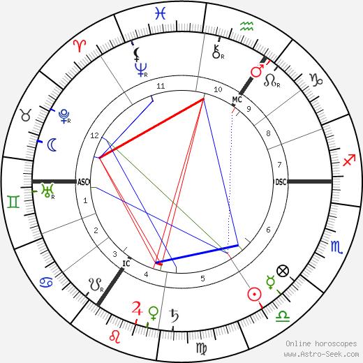 Annie E. F. Horniman tema natale, oroscopo, Annie E. F. Horniman oroscopi gratuiti, astrologia