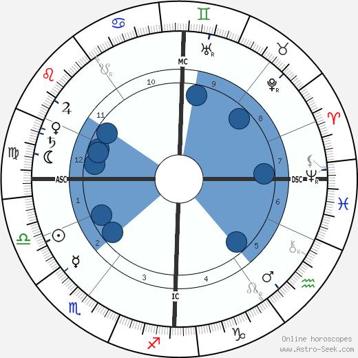 Daniela von Bülow wikipedia, horoscope, astrology, instagram