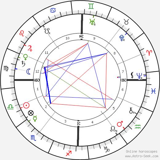 Daniela von Bülow tema natale, oroscopo, Daniela von Bülow oroscopi gratuiti, astrologia
